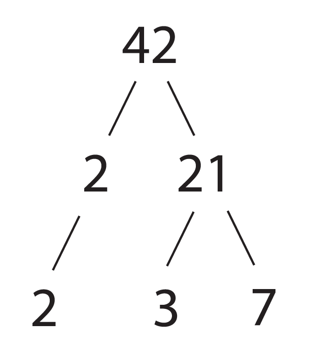 Prime Factorization on How To Add Fractions 1 3 4