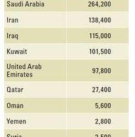24 Oil Reserves